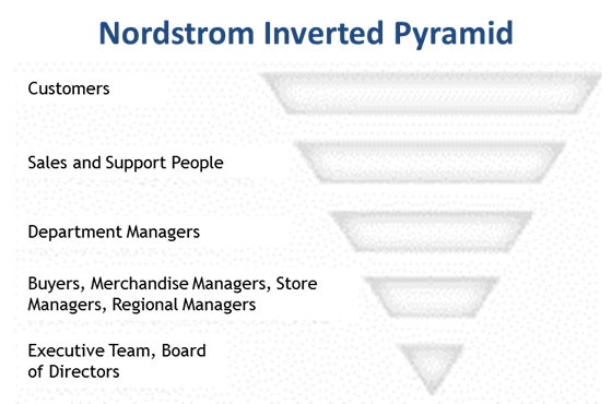 Nordstrom-Inverted-Pyramid