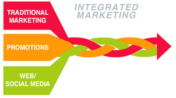 integrated-marketing-communications