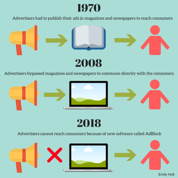 End of Advertising Infographic
