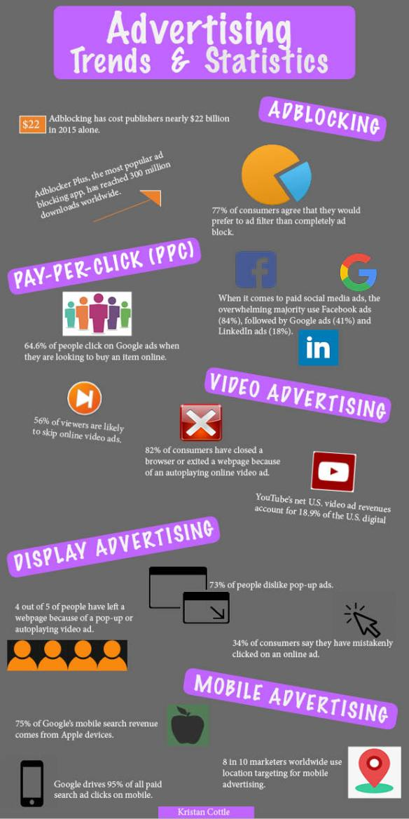 The End of Advertising Infographic