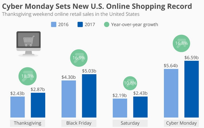 cyber-monday-marketing-shopping-sales