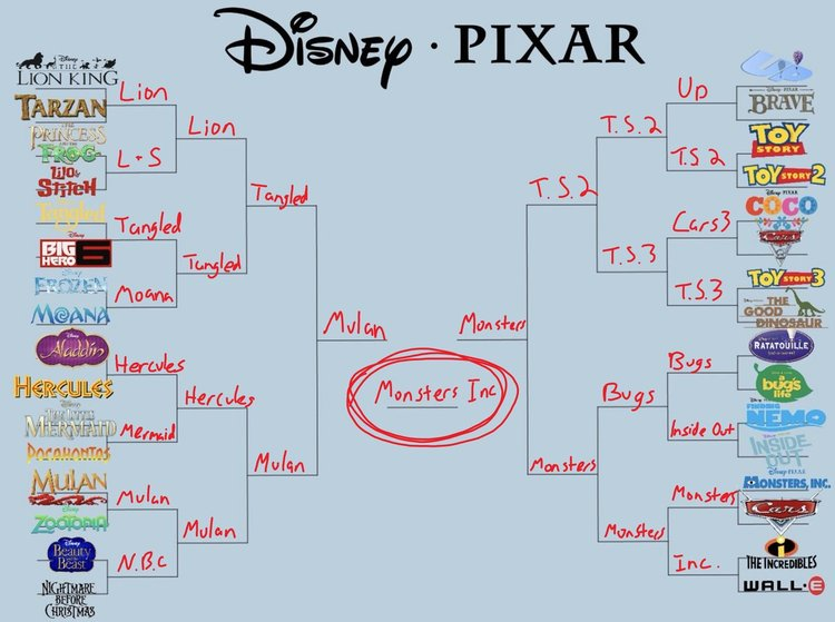 disneybracket